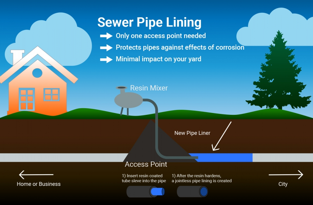 The Trenchless Pipe Lining Process